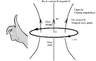 ⏬ Examens Corrigés Électromagnétisme PDF, SMP - SMC - SMA