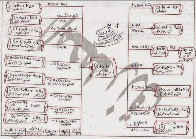 الخرائط الذهنية في معادلات الكيمياء العضوية