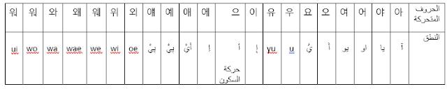 الحروف المتحركة الكورية