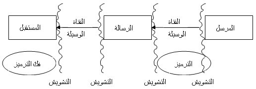 The Modern Instruction نماذج الاتصال و التفاعل