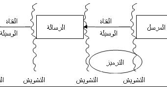 نماذج الاتصال