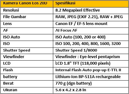 Harga dan Spesifikasi Kamera Canon Eos 20D Terbaru