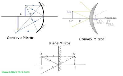 CBSE Class 10 - Light - Reflection From Mirrors (Worksheet) (#cbseNotes)