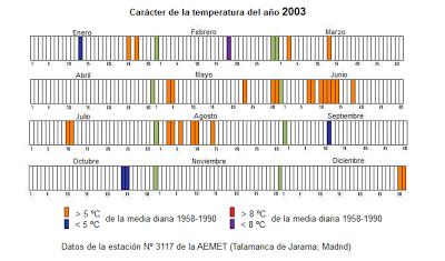 carácter de la temperatura del año 1995