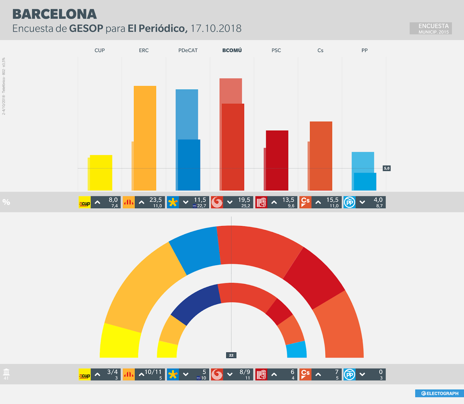 Gráfico de la encuesta para elecciones municipales en Barcelona realizada por GESOP para El Periódico en octubre de 2018