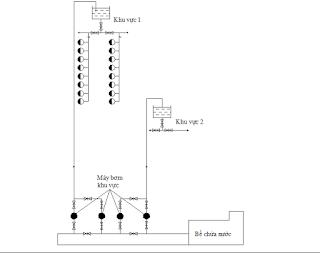 hệ thống cung cấp nước song song