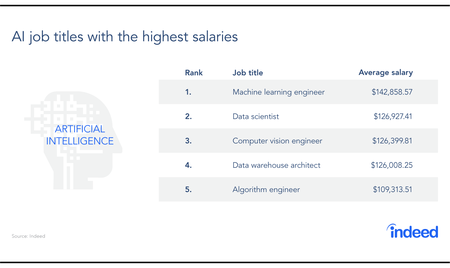 The top AI jobs by average salary