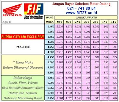 FIF Honda Supra GTR 150 Exclusive