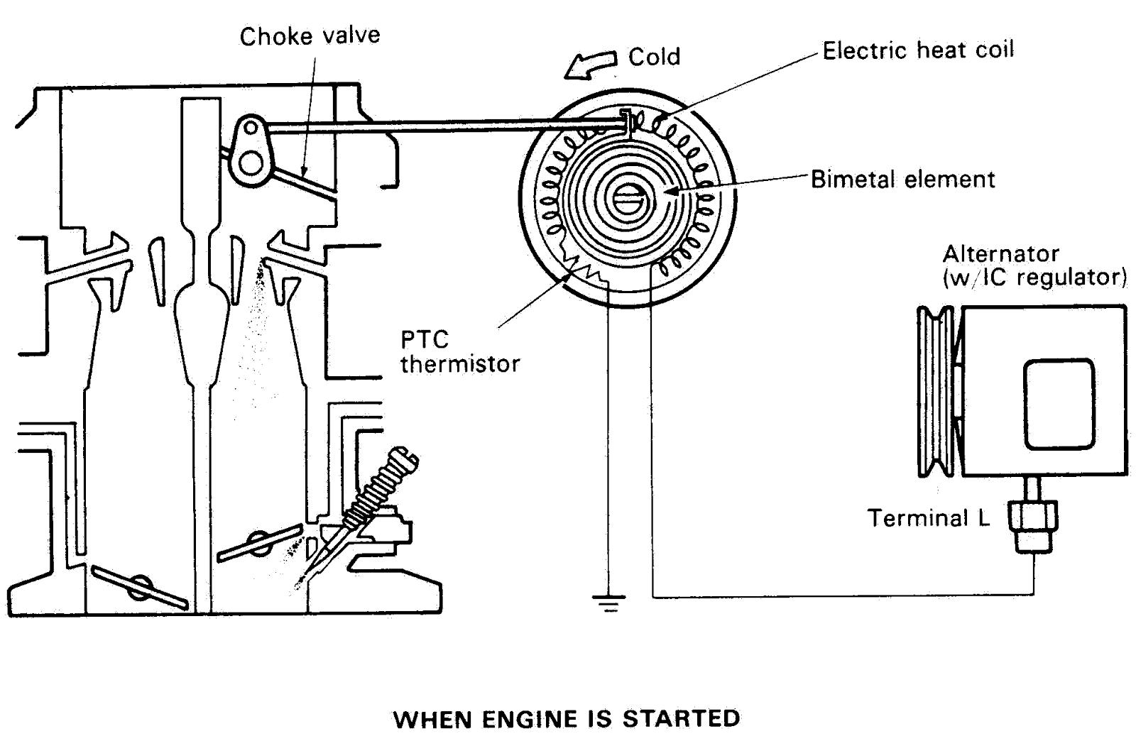 Fungsi Sistem Cuk Pada Karburator