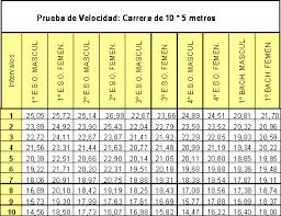 Tabla resultados velocidad 10 x 5 metros