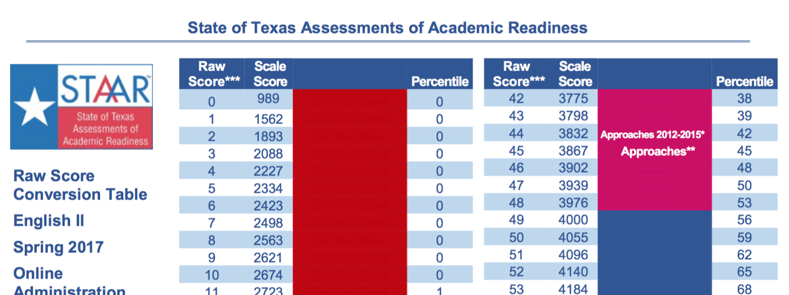 Texas Holds Students With Disabilities to a Higher Standard