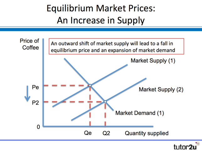 market equilibration paper Market equilibration process paper nancy holly eco/561 economics june 14, 2012 arnella trent, facilitator abstract market equilibrium is the balance between supply and demand in economics the market is considered equal when there is no excess supply or demand within the market.