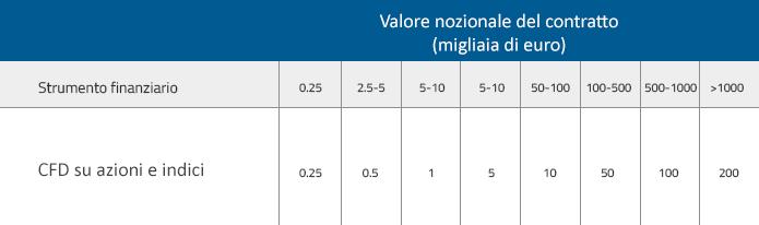 Tabella scaglioni Tobin Tax per il trading in Italia