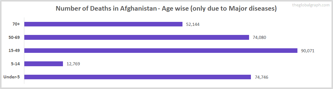 Number of Deaths in Afghanistan - Age wise (only due to Major diseases)