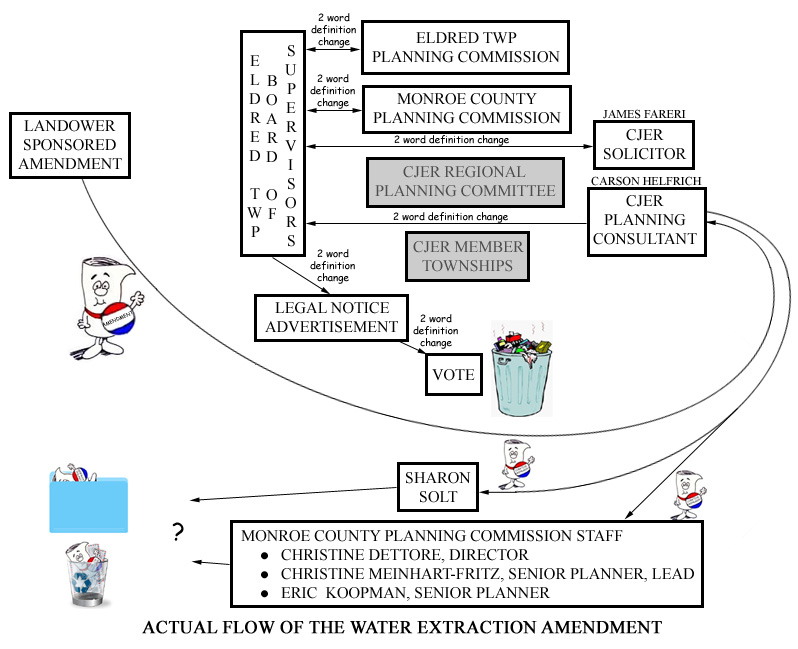 The Poop and Water Extraction Chronicles: Flow Diagrams