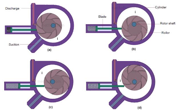 stationary blade rotary compressor diagrams