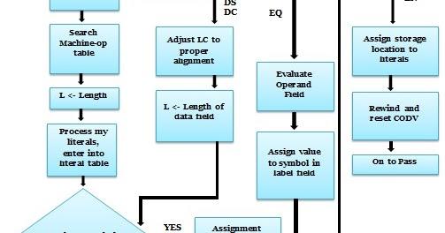 also bca draw the flowchart for pass assembler and explain it rh bcaqspot