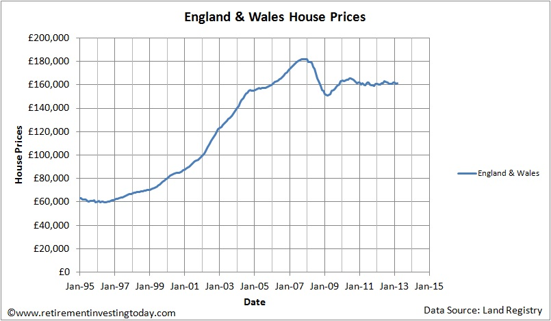 England & Wales House Prices