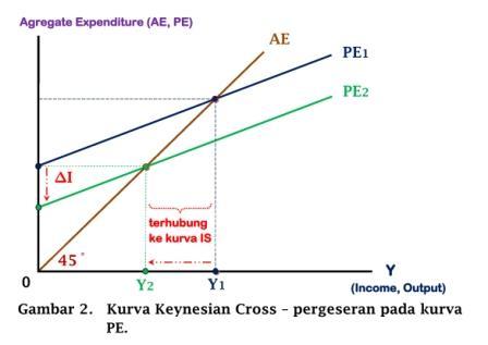 Kurva Keynesian Cross - pergeseran pada kurva PE - www.ajarekonomi.com