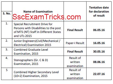 Ssc Permission Letter 2015