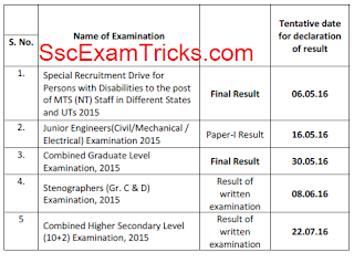 SSC MTS Final Result 2016