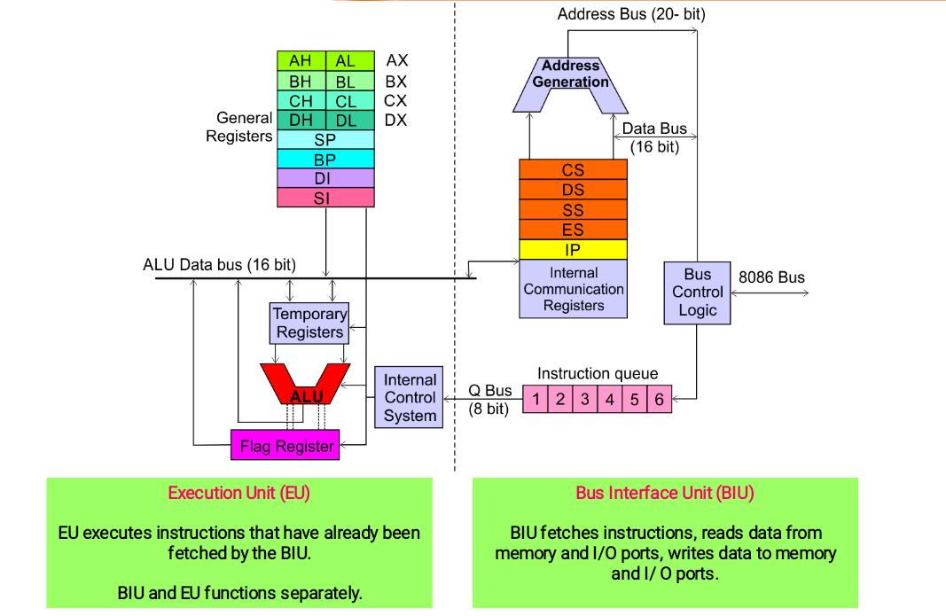 Architecture Of Intel 8086