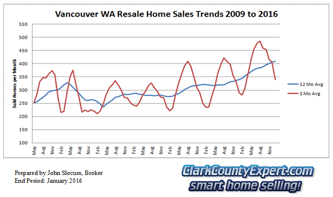 Vancouver Washington Resale Home Sales January 2016 - Units Sold