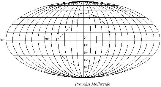 Proyeksi Mollweide