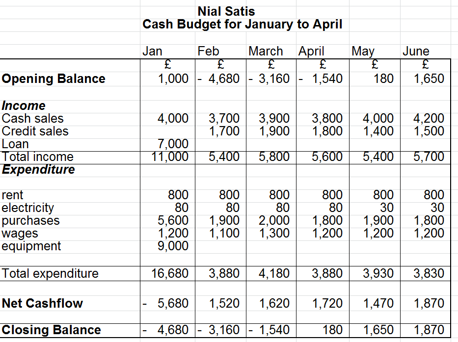 Accounting made easy cash budgets cash flow forecasts for Zero balance budget template