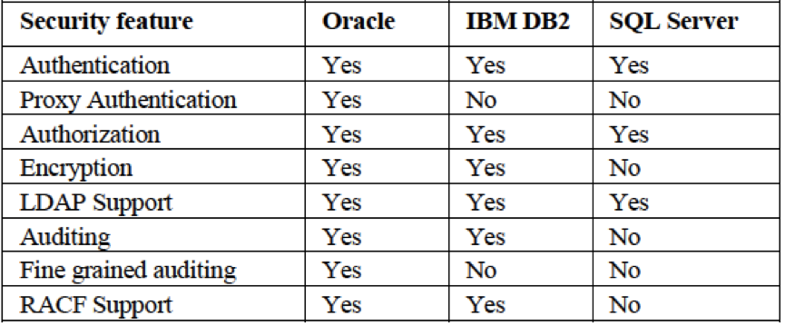 RAC which Database is best for you!! – ORACLE数据库服务热线
