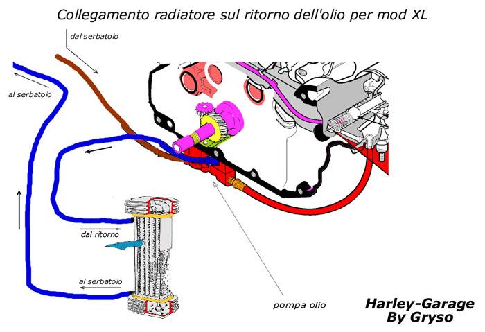 Schema Elettrico Harley Davidson 883 : Moto istruzione per l uso come e fatta una