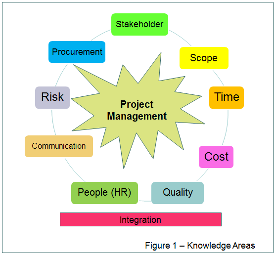 10 Project Management Knowledge Areas Related Keywords ...
