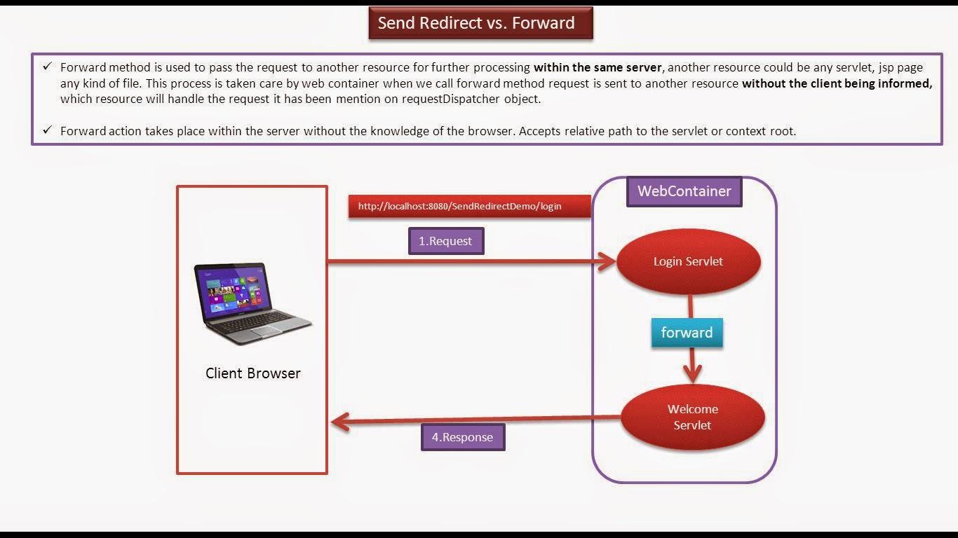 Java ee servlets send redirect vs forward servlets send redirect vs forward baditri Gallery