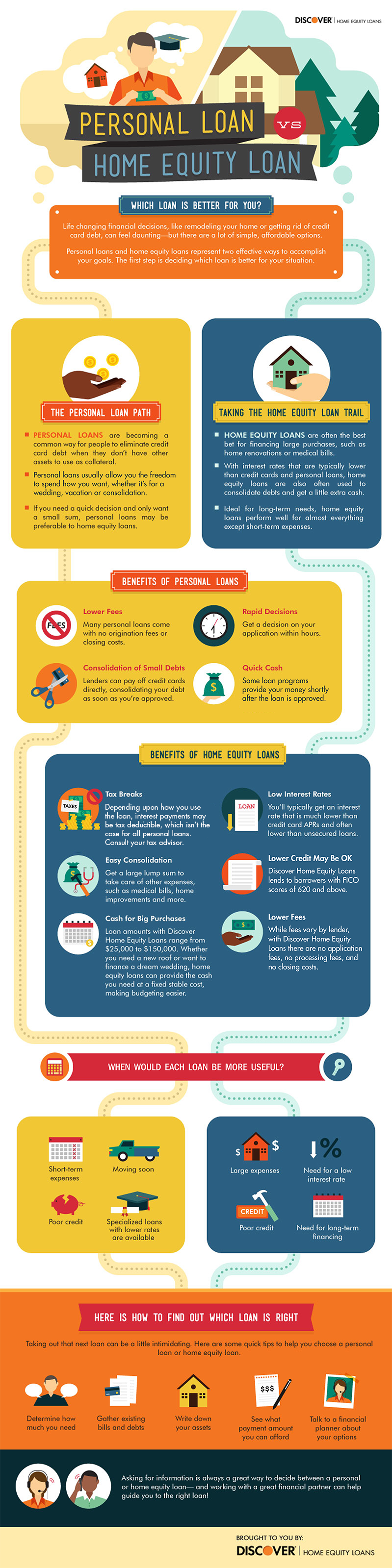 Personal Loan vs Home Equity Loan #infographic