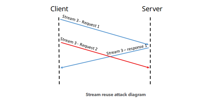 Stream-Multiplexing-Abuse