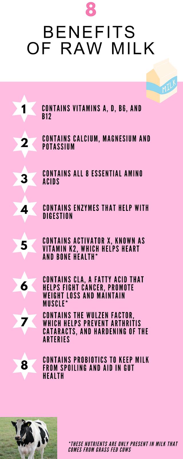 Raw Milk Nutrition