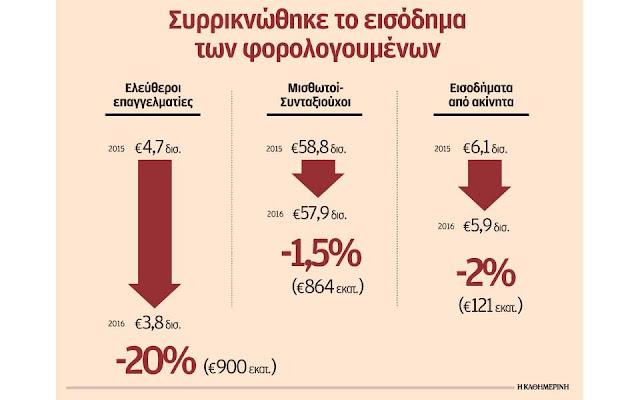 Μεγάλη μείωση των εισοδημάτων δείχνουν οι δηλώσεις του 2017