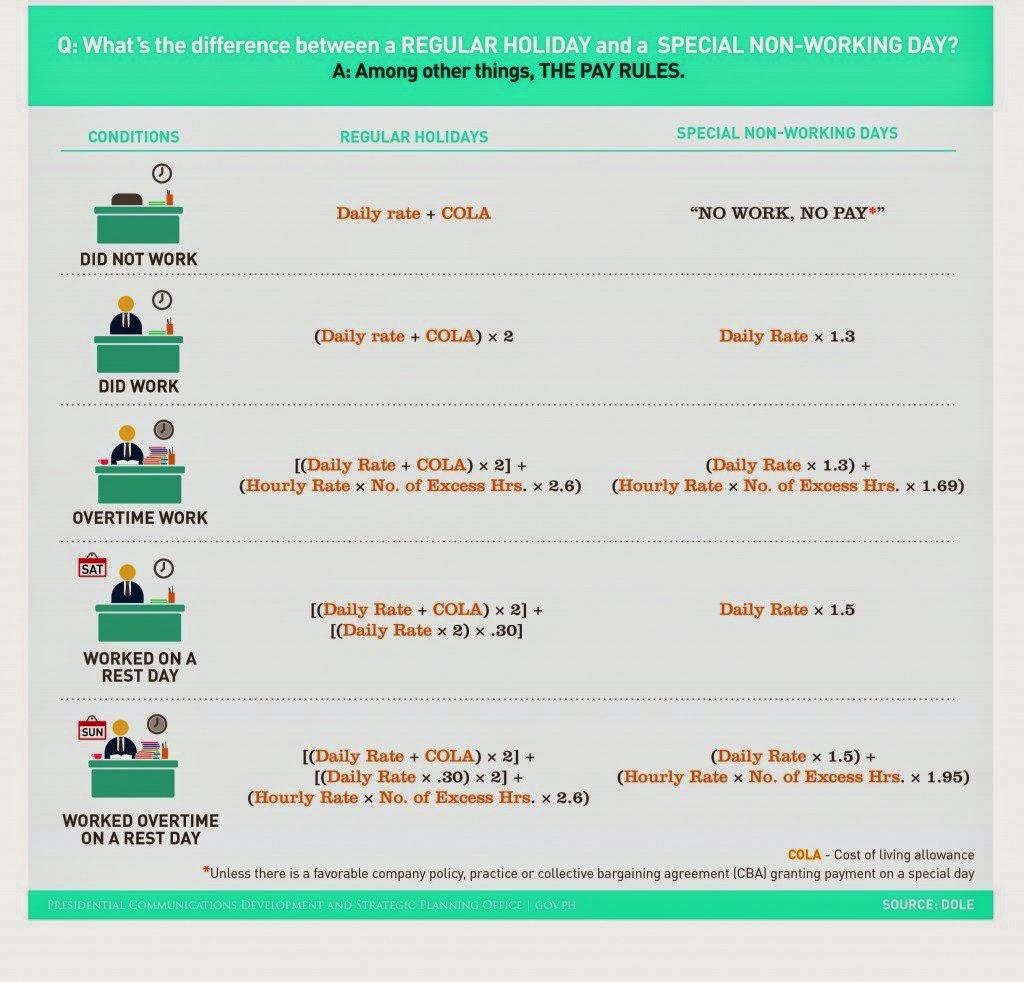 DOLE Pay rules holidays 2014