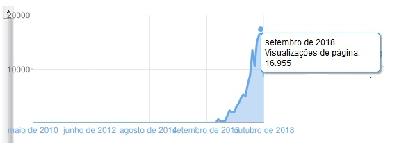 visualizações do Blog