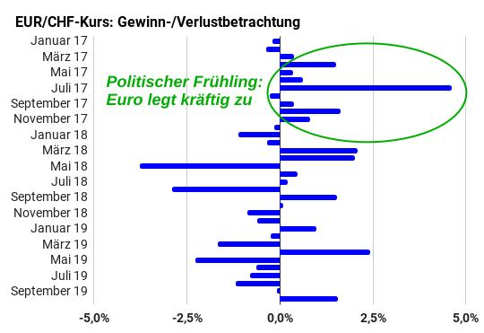 Monatliche Gewinn und Verlustbetrachtung Euro-Franken-Kurs 2017-2019