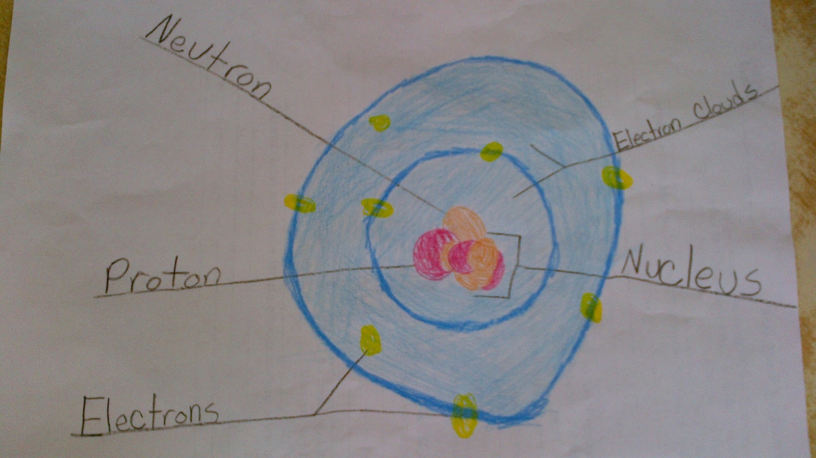 Brainsmart 5th Grade Atoms For Kids What Is An Atom Made Up Of Atom Make Up What Is An
