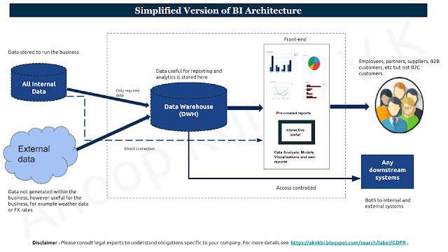 Simplified BI Solution Architecture