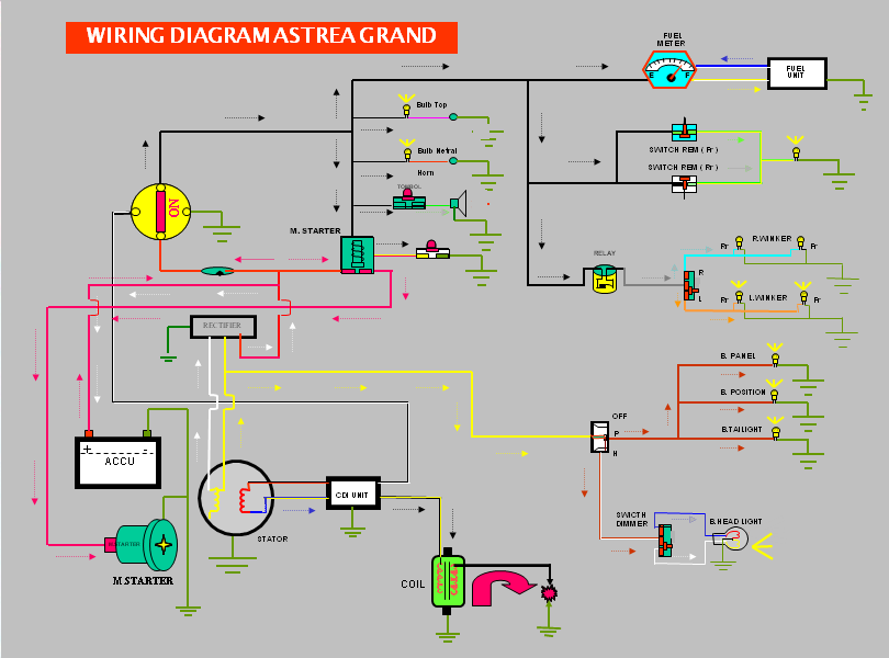 Wiring Diagram Honda Astrea Grand - Cool Wiring Diagrams on