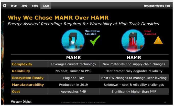 Teknologi MAMR Dari WD Menaikkan Density Hingga 40TB
