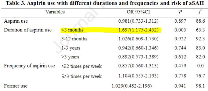 図:アスピリンの時期と頻度とくも膜下出血リスク