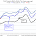 Hotels: Occupancy Rate Up Year-over-Year