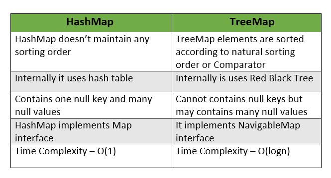 HashMap vs TreeMap