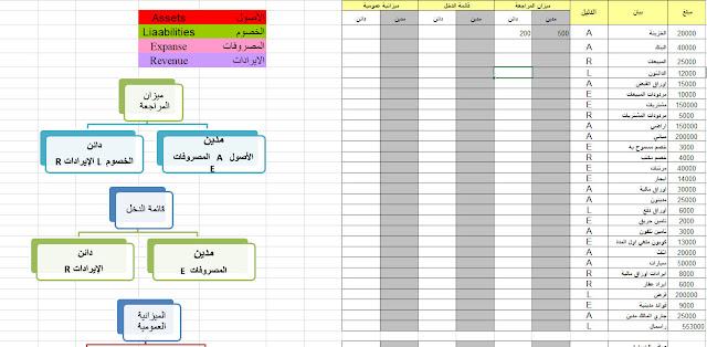 الفرق بين الميزانية والمركز المالى %D8%A7%D9%84%D9%81%D