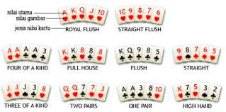Istilah-istilah dalam Judi Poker Atau Game Bermain Kartu Remi