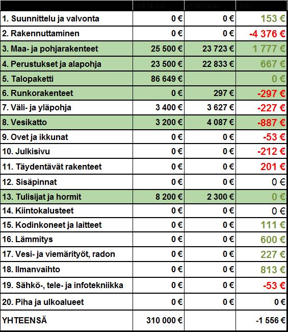 Omakotitalon Kustannusarvio Excel
